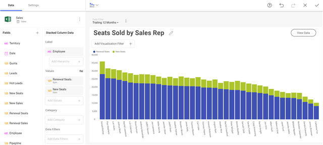 Seats Sold by Sales Rep dashboard example