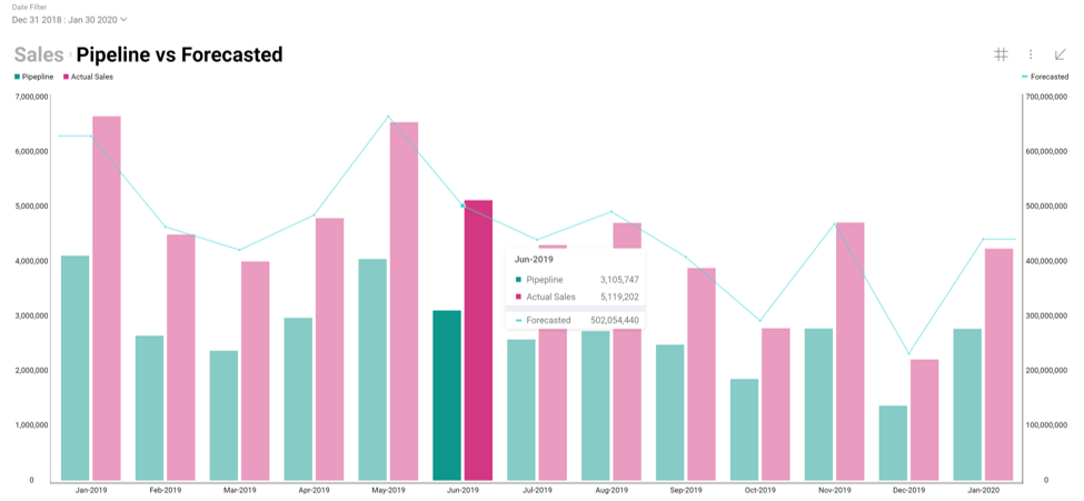 Data visualization improvements in Reveal app