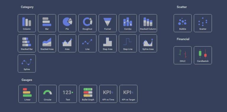 Reveal embedded analytics visualizations types.