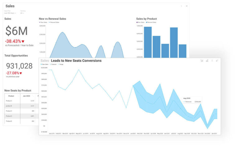 Forecast chart for Leads to New Sales Conversions
