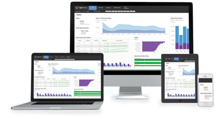 Business intelligence reporting gathers data across mobile, tablet and desktop devices.