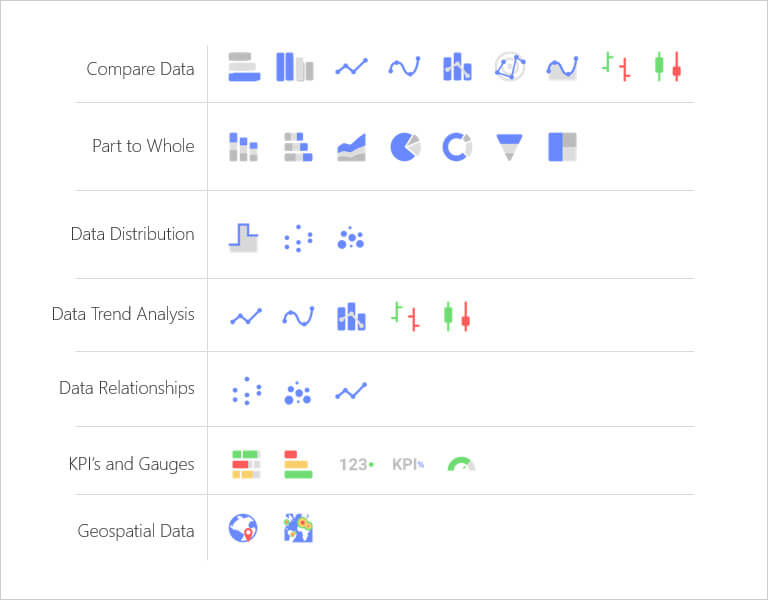 Data visualization - business teams reveal chart types