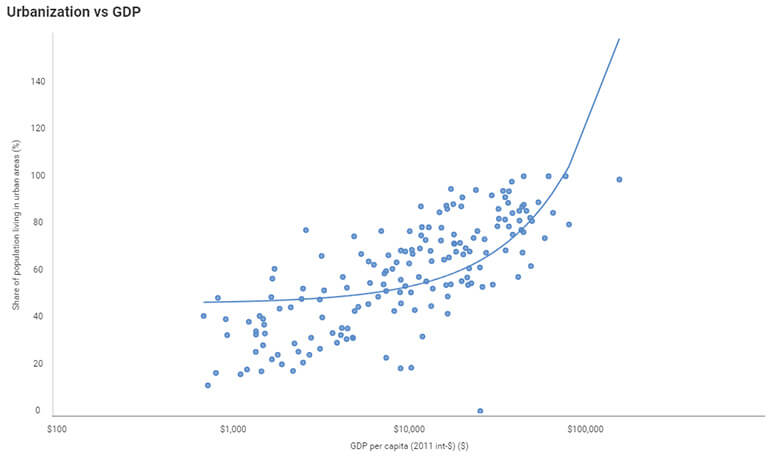 Data visualization - business teams reveal linear regression