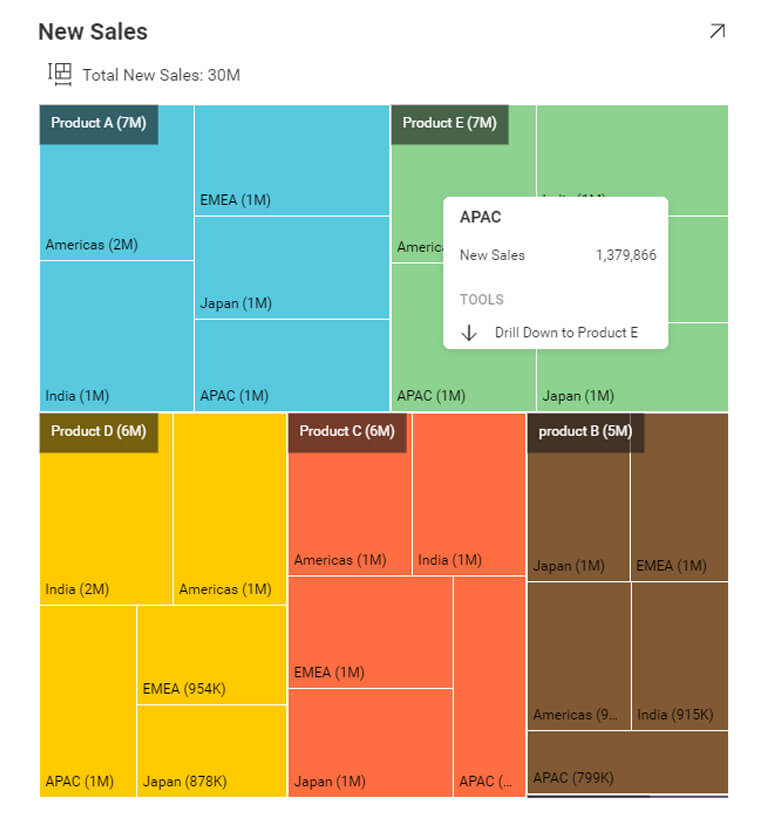Data visualization - business teams reveal treemap