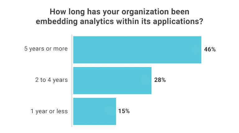 Response by companies saying how long they have been embedding analytics in within applications.