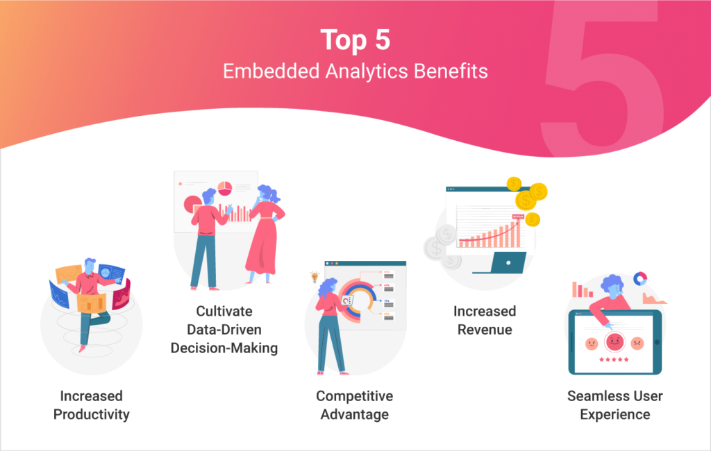 the benefits of embedded analytics software